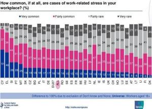 stress europe